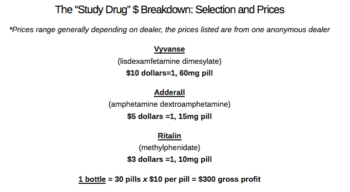 "The ""Study Drug"" $ Breakdown: Selection and Prices"