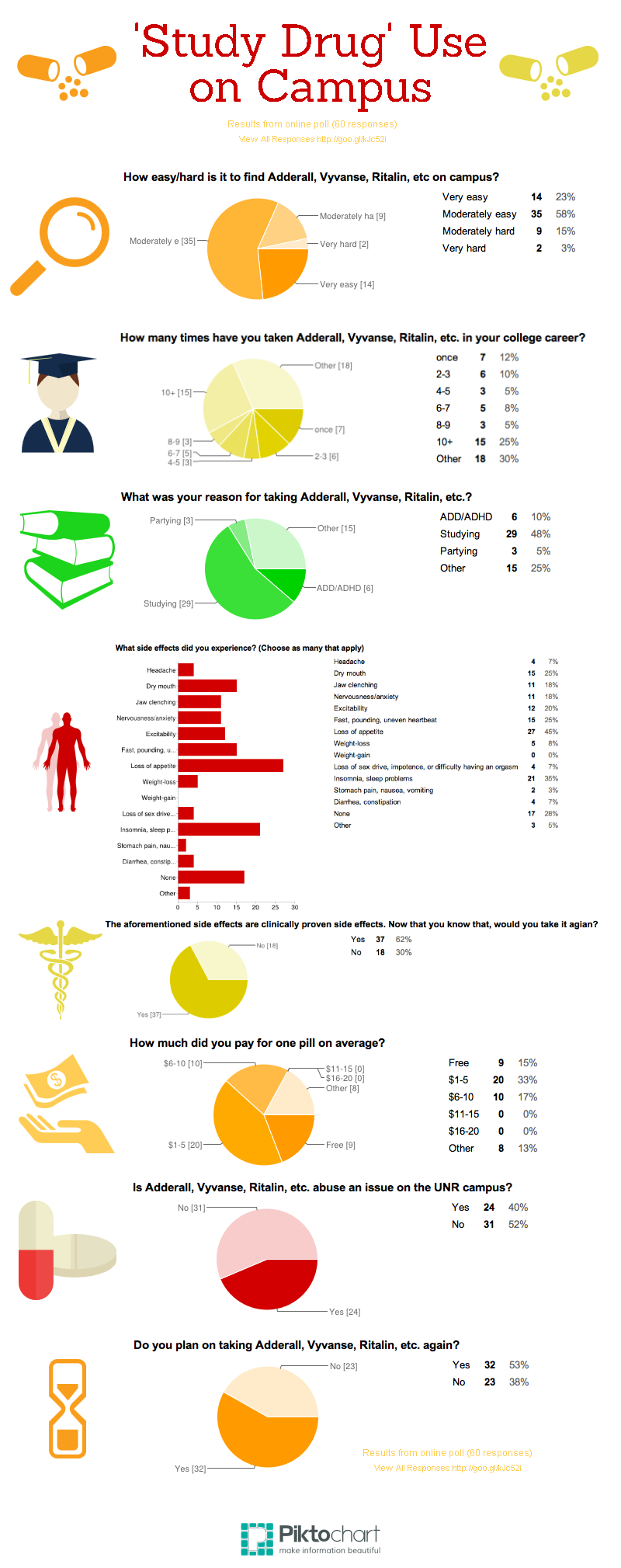Results from our online survey. (View all responses: http://goo.gl/kJc52i). Inofgraphic: http://goo.gl/Lo5Jdr